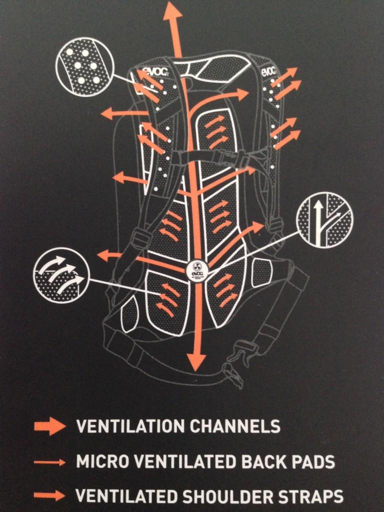 Ventilacion Evoc